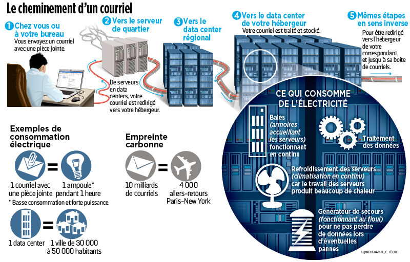 optimisation data center